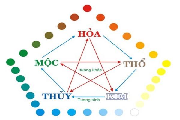 Ngũ hành là thuyết vật chất sớm nhất của nhân loại