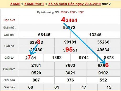 Phân tích xsmb và soi cầu sxmb thứ 3 ngày 21/05/2019
