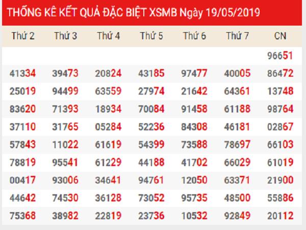 Phân tích dự đoán KQXSMB ngày 24/07 chuẩn xác