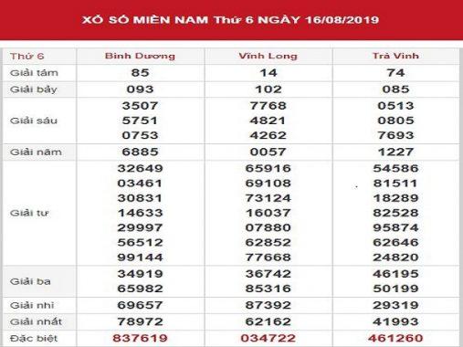 Dự đoán xổ số MN 23-8-2019