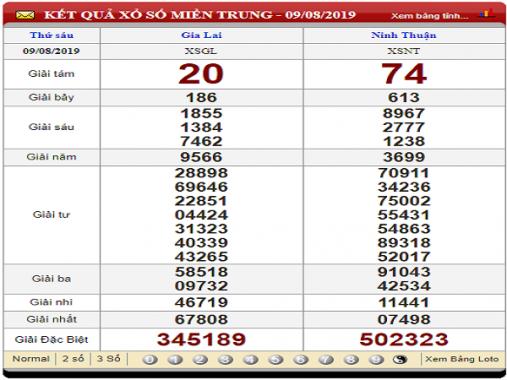 Dự đoán KQXSMT ngày 16/08 tỷ lệ trúng cao