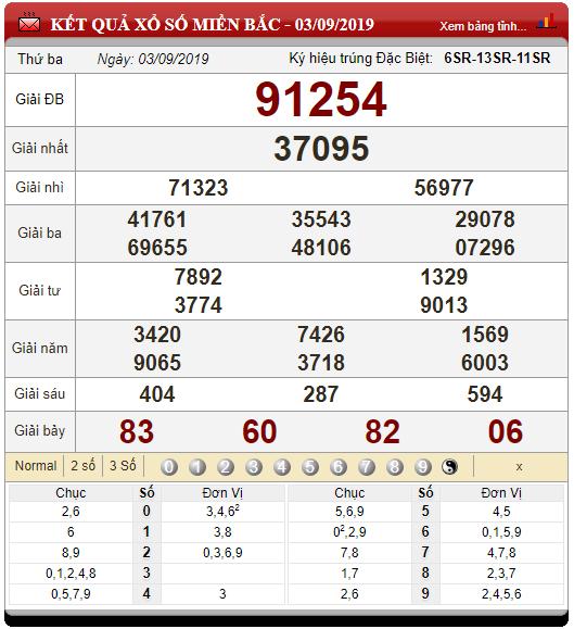 Bảng dự đoán lô tô XSMB ngày 04/09 từ các cao thủ