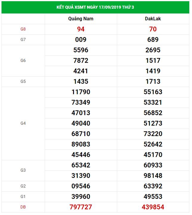 Dự đoán xổ số miền Trung Vip ngày 24/09/2019