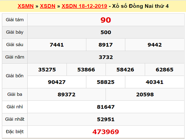 Dự đoán XSDN 25/12/2019