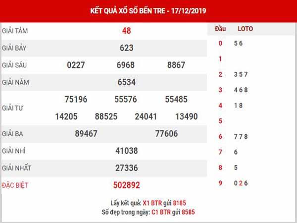 Dự đoán XSBTR ngày 24/12/2019