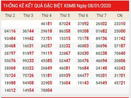Dự đoán xổ số miền bắc Vip ngày 09/01/2020