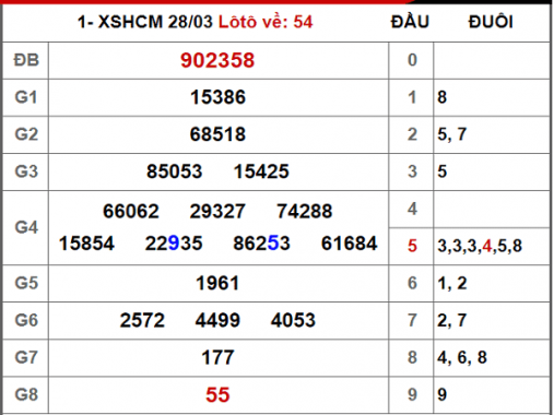 Dự đoán KQXS Hồ Chí Minh thứ 2 ngày 30/03/2020