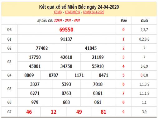 Bảng KQXSMB- Dự đoán xổ số miền bắc ngày 25/04 hôm nay