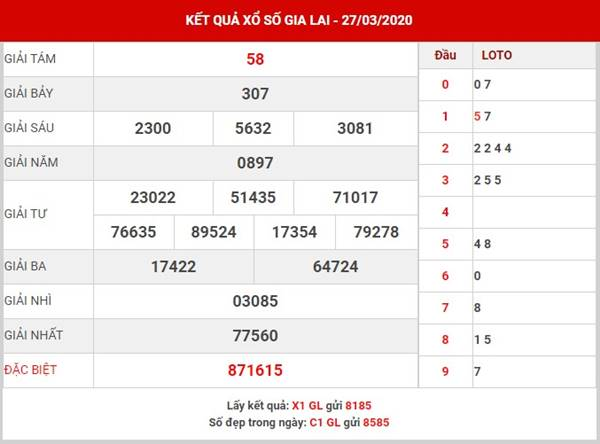 Dự đoán KQXS Gia Lai thứ 6 ngày 24-4-2020