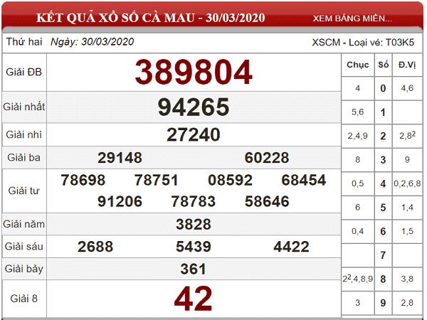 Dự đoán KQXSCM- xổ số cà mau ngày 04/05/2020