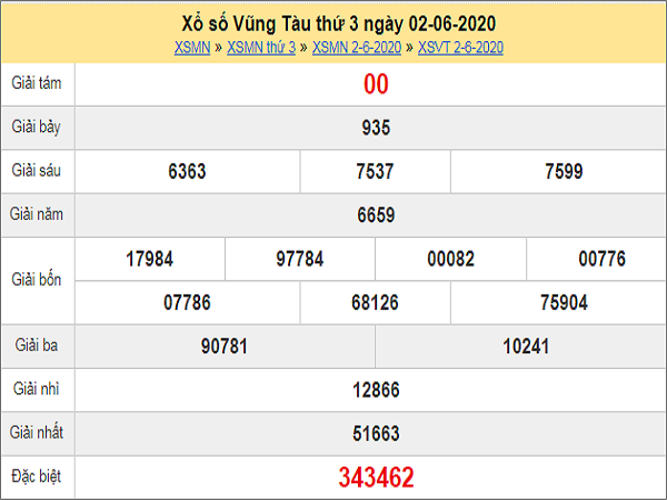 Dự đoán xổ số Vũng Tàu 09-06-2020