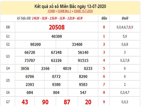 Dự đoán xổ số miền bắc  thứ 3 ngày 14/07/2020 hôm nay