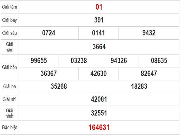 Quay thử KQXS miền Trung – XSGL t6 – KQ XSGL – XSMT