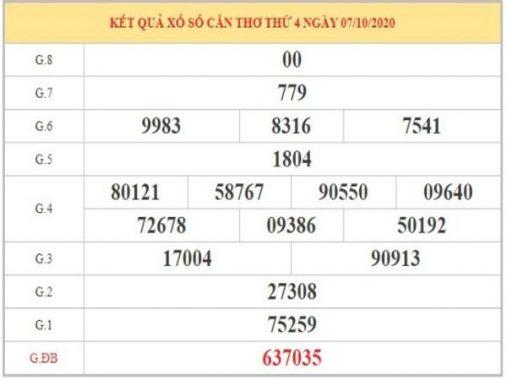 Dự đoán XSCT ngày 14/10 dựa vào phân tích KQXSCT thứ 4 tuần trước