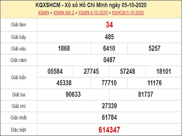 Dự đoán xổ số TP Hồ Chí Minh 10-10-2020