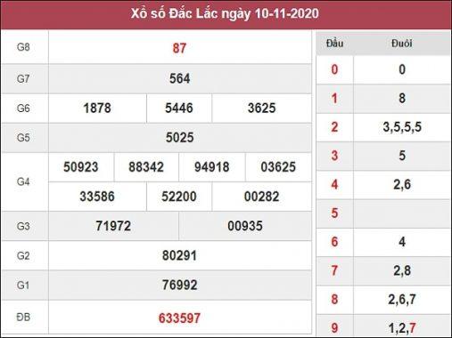 Dự đoán xổ số Đắc Lắc 17-11-2020