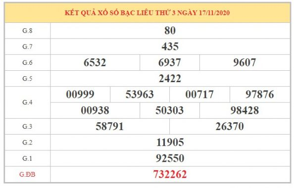 Dự đoán XSBL ngày 24/11/2020 dựa trên kết quả kỳ trước