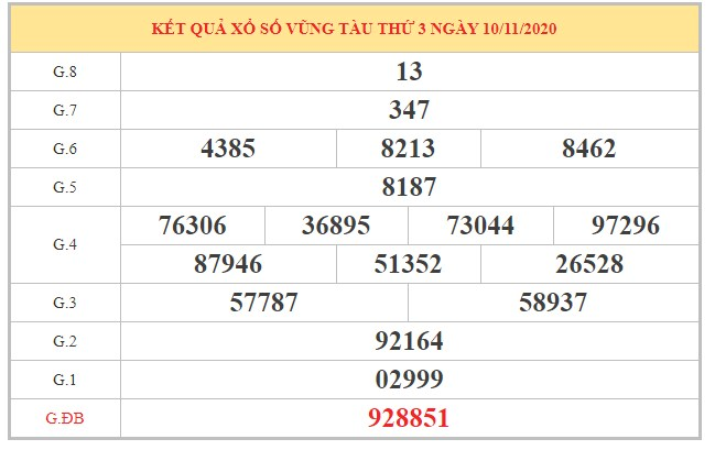 Dự đoán XSVT ngày 17/11/2020 dựa trên kết quả kỳ trước
