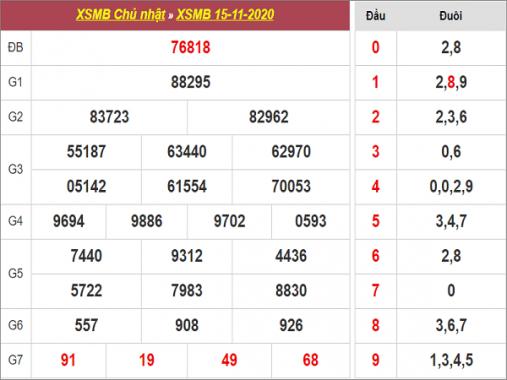 Dự đoán xsmb ngày 16/11/2020- xổ số miền bắc hôm nay