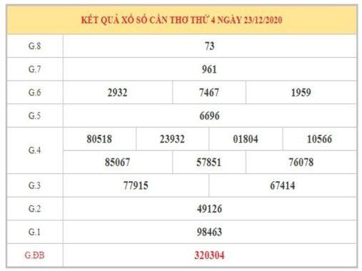 Dự đoán XSST ngày 30/12/2020 dựa trên kết quả kì trước