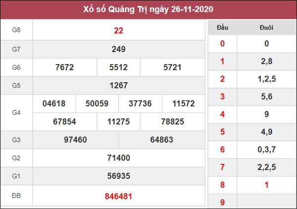 Dự đoán XSQT 3/12/2020 chốt cặp số đẹp Quảng Trị trong ngày