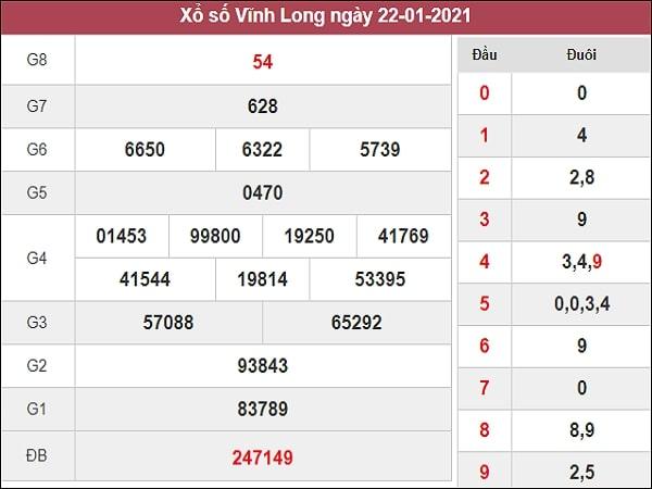 Dự đoán xổ số Vĩnh Long 29/1/2021