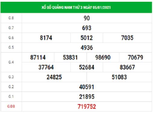 Dự đoán xổ số Quảng Nam 12/1/2021, dự đoán XSQNM hôm nay