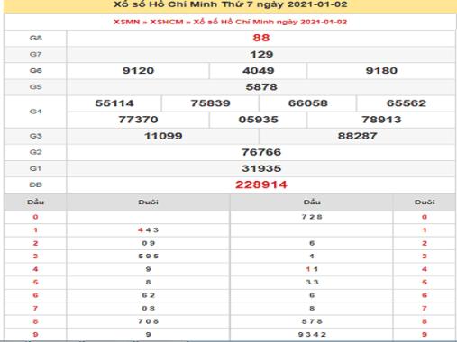 Tổng hợp dự đoán KQXSHCM ngày 04/01/2021- xổ số hồ chí minh