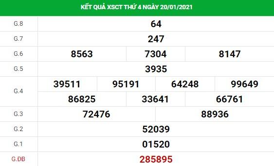 Dự đoán kết quả XS Cần Thơ Vip ngày 27/01/2021