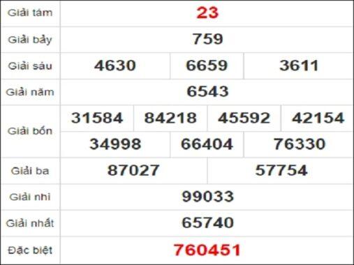 Quay thử Quảng Bình ngày 18/2/2021 thứ 5