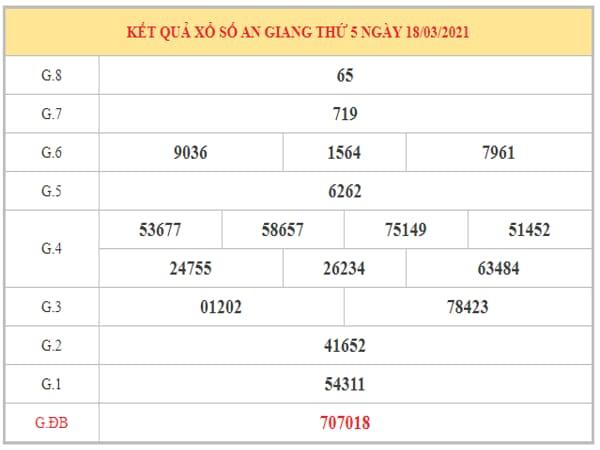 Dự đoán XSAG ngày 25/3/2021 dựa trên kết quả kì trước