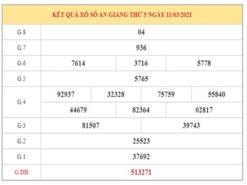 Dự đoán XSAG ngày 18/3/2021 dựa trên kết quả kỳ trước