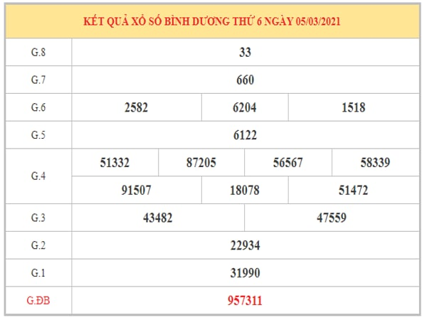 Dự đoán XSBD ngày 12/3/2021 dựa trên kết quả kỳ trước