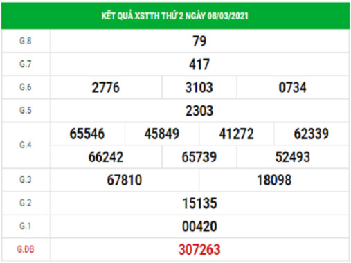 Dự đoán XSTTH 15/3/2021