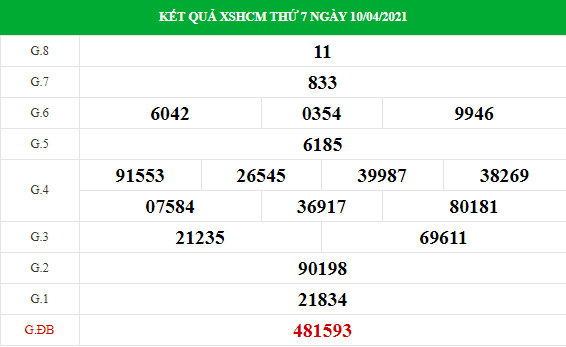 Dự đoán kết quả XS TPHCM Vip ngày 12/04/2021