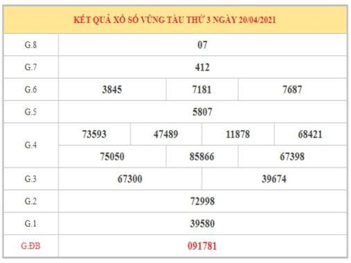 Dự đoán XSVT ngày 27/4/2021 dựa trên kết quả kì trước