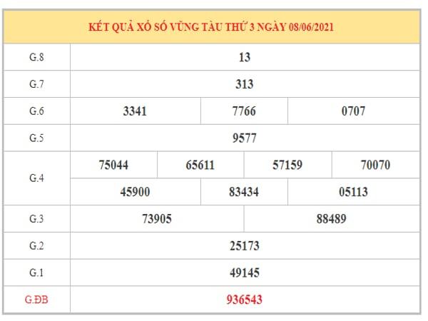 Dự đoán XSVT ngày 15/6/2021 dựa trên kết quả kì trước