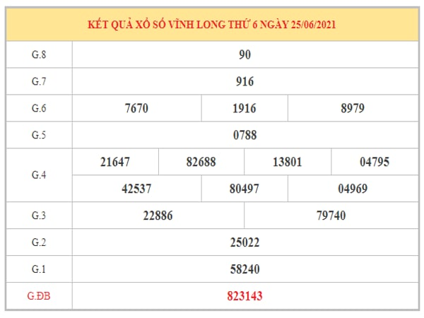 Dự đoán XSVL ngày 2/7/2021 dựa trên kết quả kì trước