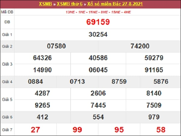 Dự đoán XSMB 27-08-2021