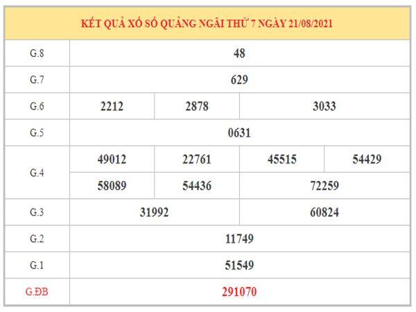 Dự đoán XSQNG ngày 28/8/2021 dựa trên kết quả kì trước