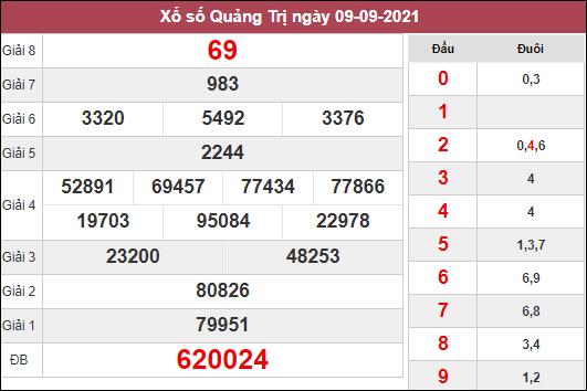 Dự đoán xổ số Quảng Trị ngày 16/9/2021 dựa trên kết quả kì trước